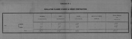 degré instruction recensement 1866.PNG