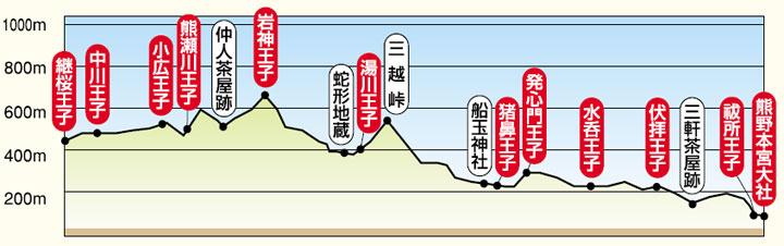 Kumano Kodo 2 tsugizakura-hongu-chart.jpg