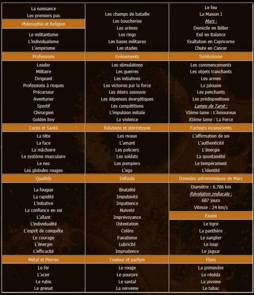 astrologie signe du zodiaque belier