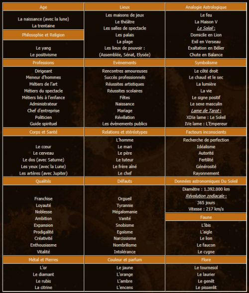 zodiaque signe astrologie lion