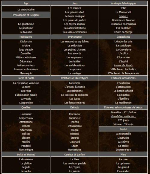 zodiaque signe astrologique balance astrologie