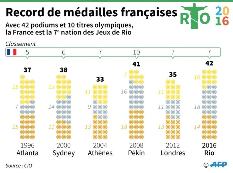 2022352_jo-2016-apres-lor-de-rio-les-ors-de-la-republique-pour-les-sportifs-francais-d4ccc751c8621ca0b1ab639a72bdc67b5283e437.jpg