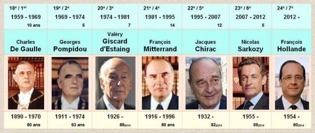 taille des présidents de la république française.jpg