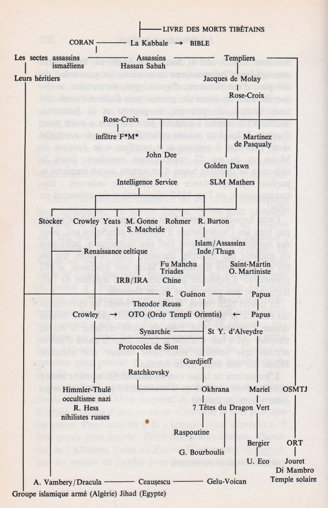 L'arbre généalogique de l'occultisme selon Le marché du diable de R.Faligo et R.Kauffer (Fayard, 1995).