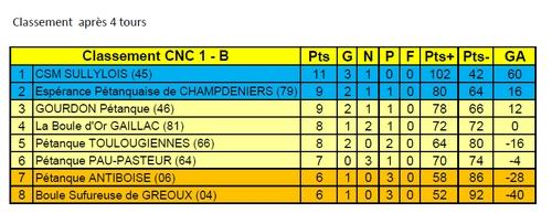 CNC1 Classement Groupe Sud.jpg