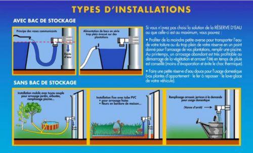Installation surpresseur eau de pluie utilisation for Utiliser l eau de pluie pour la maison