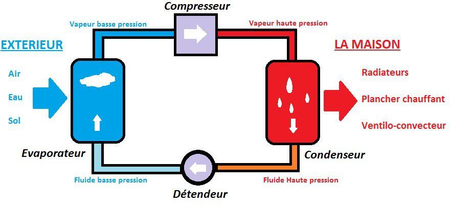 Pompe a chaleur pour maison le prix du0027une pompe for Calcul pompe a chaleur piscine
