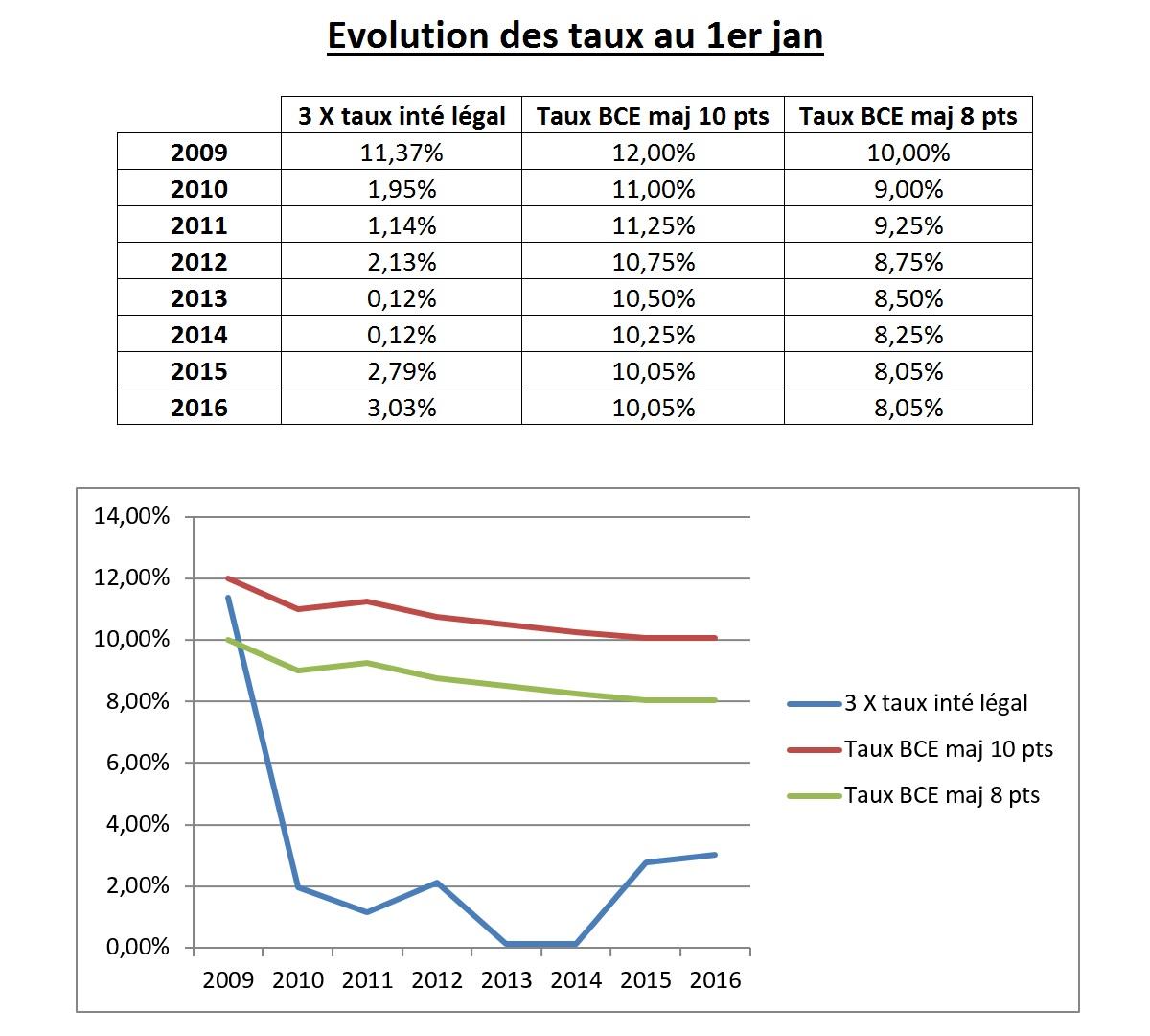 Nouveau taux d 39 int r t l gal au 1er juillet 2016 le journal du recouvre - Calcul taux d interet legal ...