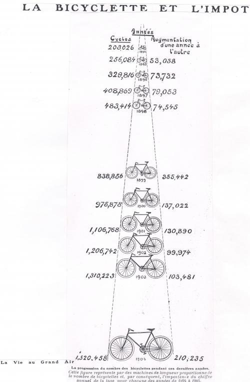 Bicyclette et impot.jpg
