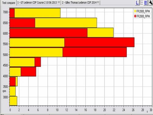 Comparaison des régimes-moteur Ledenon 2013-2014.jpg