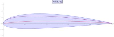 400px-NACA_2412.png