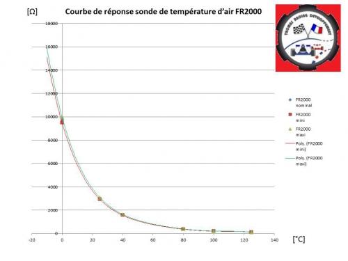 courbe de réponse température d'air FR2000.jpg