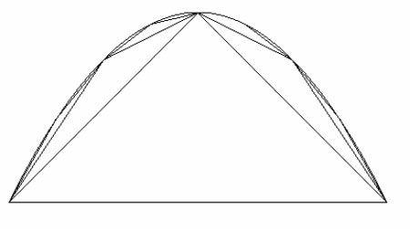 Quadrature de la parabole