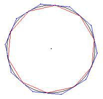 Approximation du cercle par les polygones inscrits et circonscrits