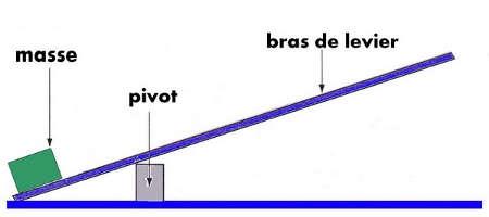 Calcul effet de levier forex