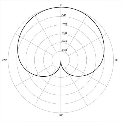 600px-Polar_pattern_cardioid.jpg