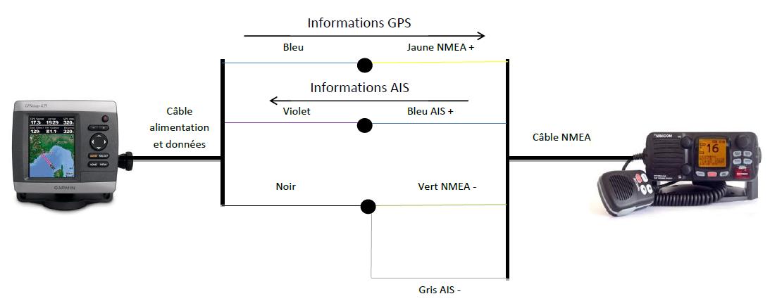 branchement garmin vhf gps ais nmea 0183 nmea 2000