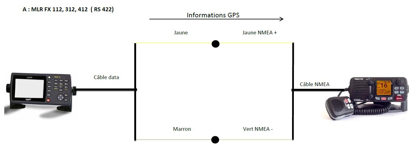 branchement magellan vhf gps ais nmea 0183 nmea 2000