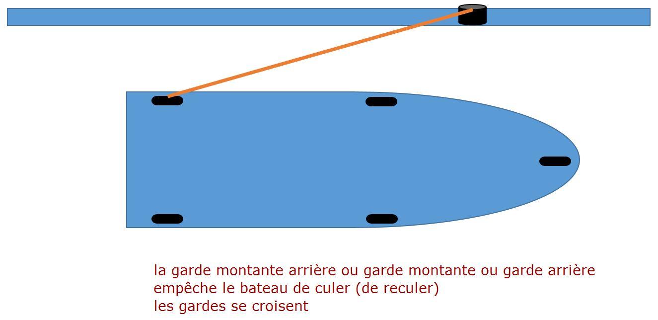 http://static.blog4ever.com/2012/03/678268/Garde-montante-arriere.JPG
