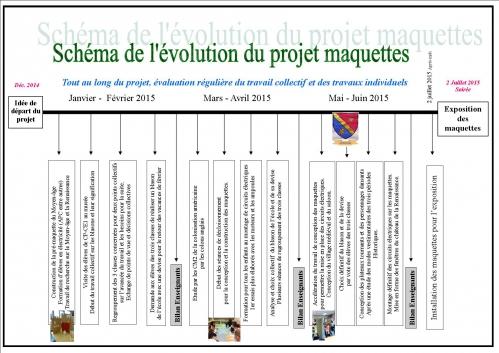 Schéma Pédagogie de Projet.jpg