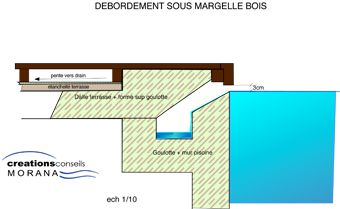 Piscine d bordement sous margelle avec terrasse bois for Goulotte piscine a debordement