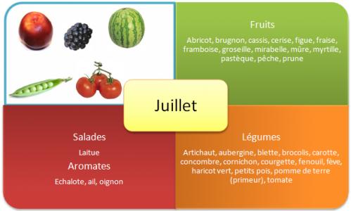 fruits-et-legumes-ete-juillet.png