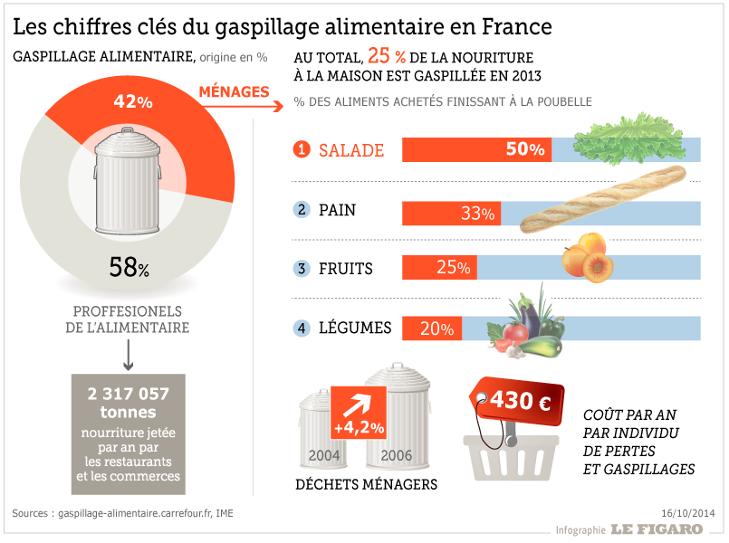 201442_gaspillage_alimentaire.png