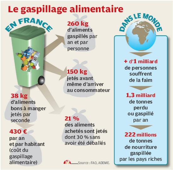 Gaspillage-alimentaire-et-faim-meme-combat_reference.jpg