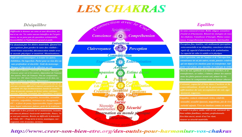 Top Couleurs Chakras Images - Reverse Search XK67