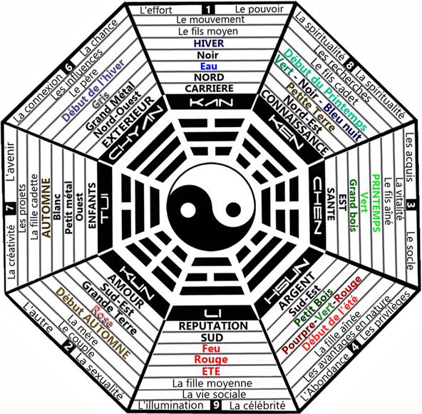 notions de base du feng shui bien tre sant relaxation massage stress shiatsu qi qong. Black Bedroom Furniture Sets. Home Design Ideas