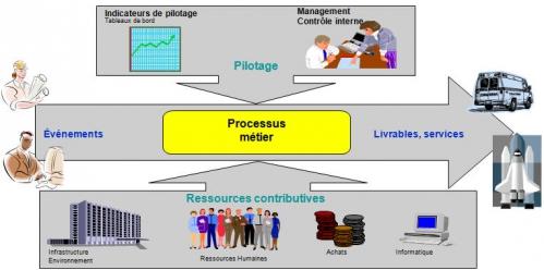 urbanisation-si-blog-processus-metier-definition-debut.jpg