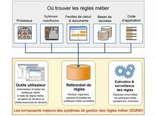 BRMS-moteur-de-règles-IBM-ODM-1.jpg
