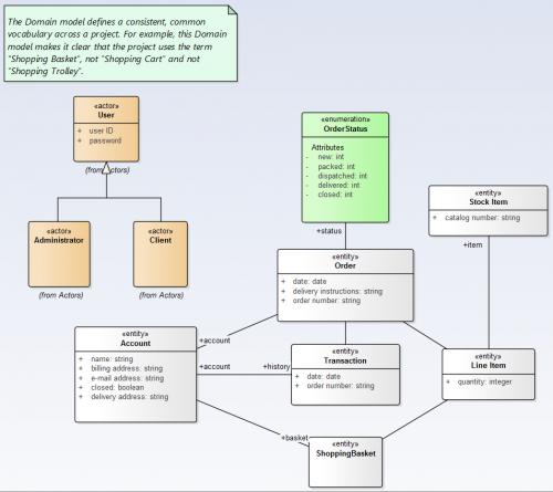 modelisation-de-systeme-verification-des-modeles-UML-8.png