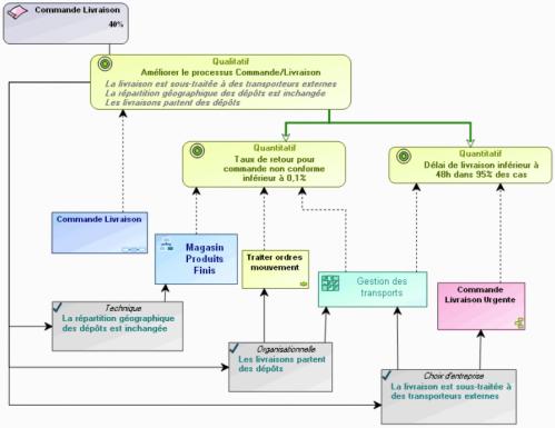 expression-des-besoins-diagramme-exigences-elements-modelisation-AGL-MEGA.png