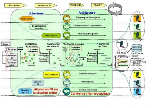urbanisation-du-systeme-d-information-limite-des-methodes.JPG