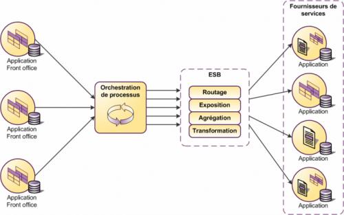 gouvernance-soa-services-d-orchestration-de-processus.png