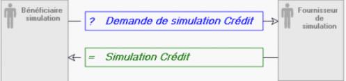 gouvernance-soa-identification-des-echanges-1.png