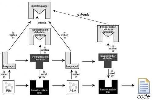 ingenierie-dirigee-par-les-modeles-presentation-transformation-de-modeles.jpg