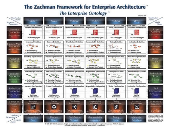 urbanisation-si-arcitecture-d-entreprise-framework-zachman.jpeg