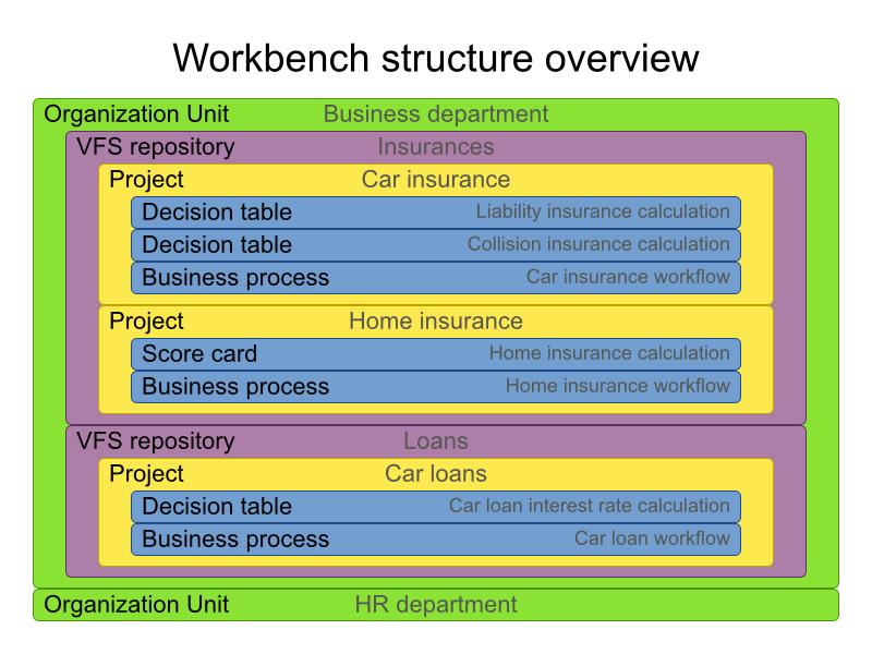 tutoriel-jbpm-jboss-red-hat-bpmn-kie-workbench-unit-repository-project-05.png