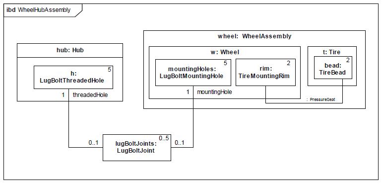 sysml-diagramme-interne-de-bloc-internal-block-diagram-02.png