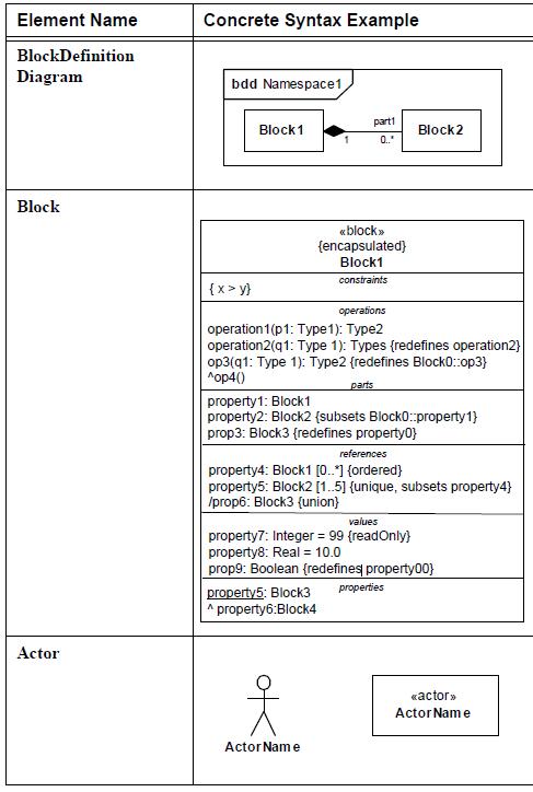 sysml-diagramme-de-bloc-block-definition-diagram-element-03.png
