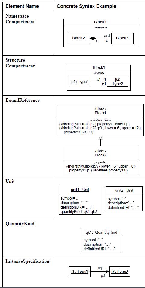 sysml-diagramme-de-bloc-block-definition-diagram-element-05.png