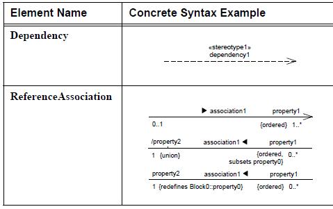 sysml-diagramme-de-bloc-block-definition-diagram-element-06-2.png