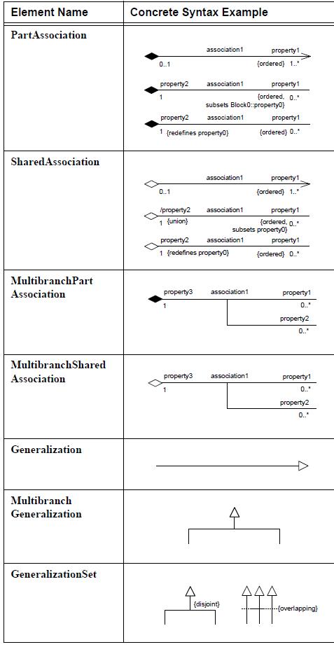 sysml-diagramme-de-bloc-block-definition-diagram-element-07.png