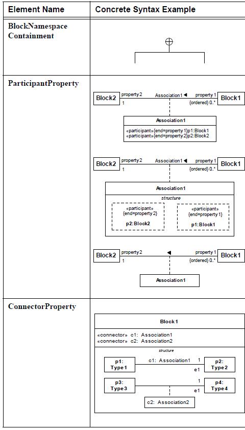 sysml-diagramme-de-bloc-block-definition-diagram-element-08.png