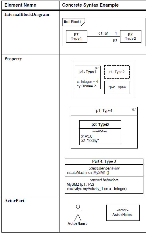 sysml-diagramme-de-bloc-block-definition-diagram-element-09.png