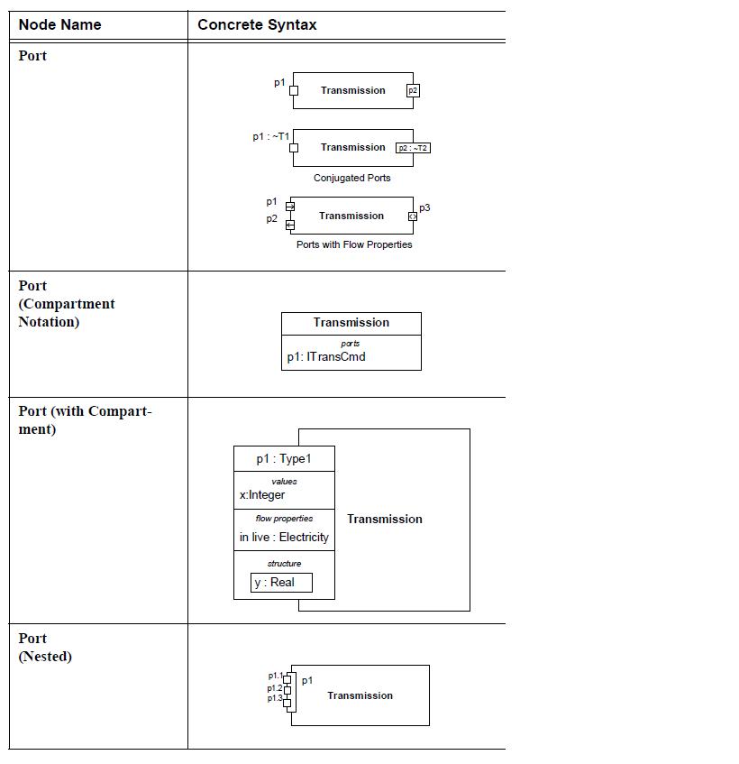 sysml-ports-et-flux-diagramme-de-bloc-block-definition-diagram-ports-and-flows-11.png