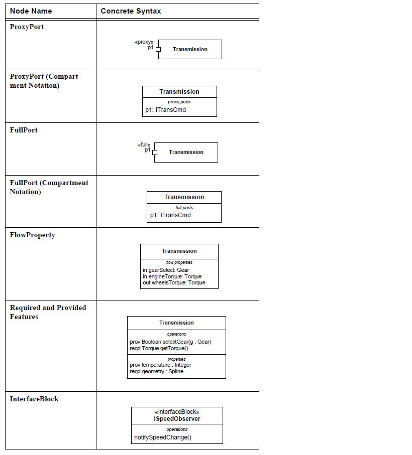 sysml-ports-et-flux-diagramme-de-bloc-block-definition-diagram-ports-and-flows-12.png