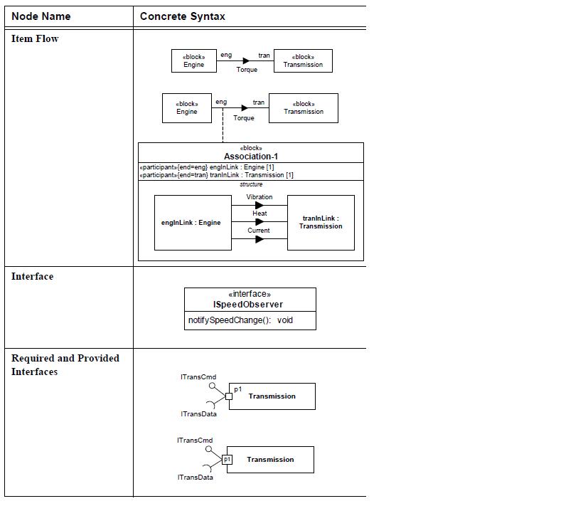 sysml-ports-et-flux-diagramme-de-bloc-block-definition-diagram-ports-and-flows-13.png
